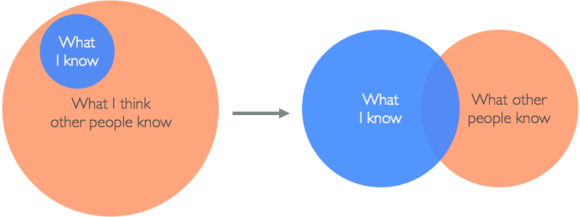 Alicia Liu diagrammed this experience for her post Overcoming Imposter Syndrome