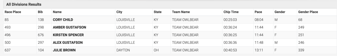 team-owlbear-results.png